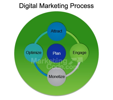 Digital Marketing Plans From Columbia SC Top Agency