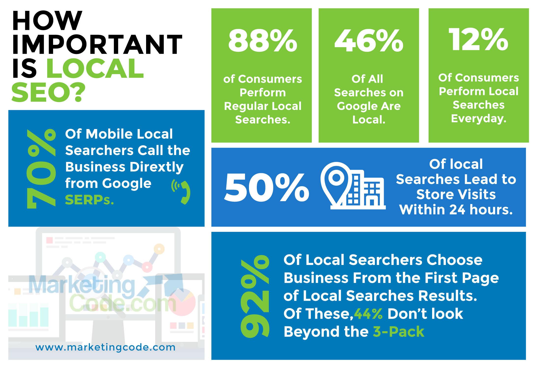 Local SEO in Digital Marketing